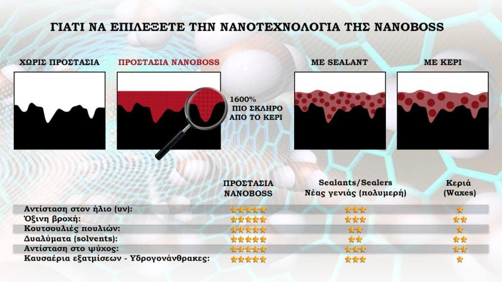 nanoBOSS Hellas - Προϊόντα νανοτεχνολογίας