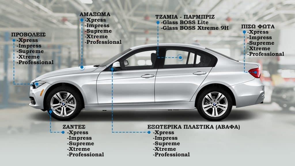 Προϊόντα αυτοκινήτου nanoBOSS Hellas